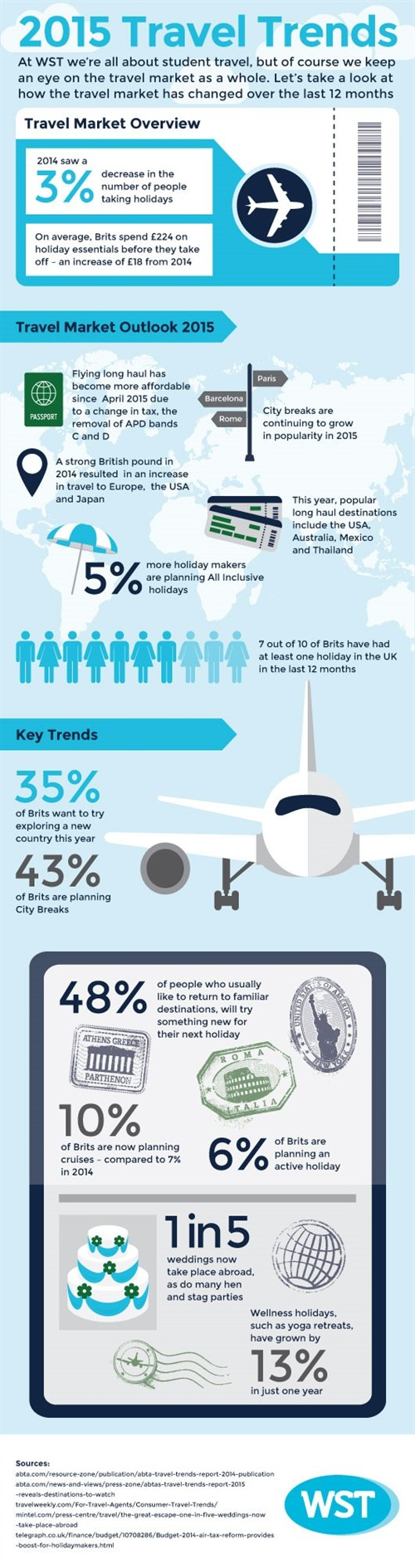 WST 2015 Travel Trends Infographic