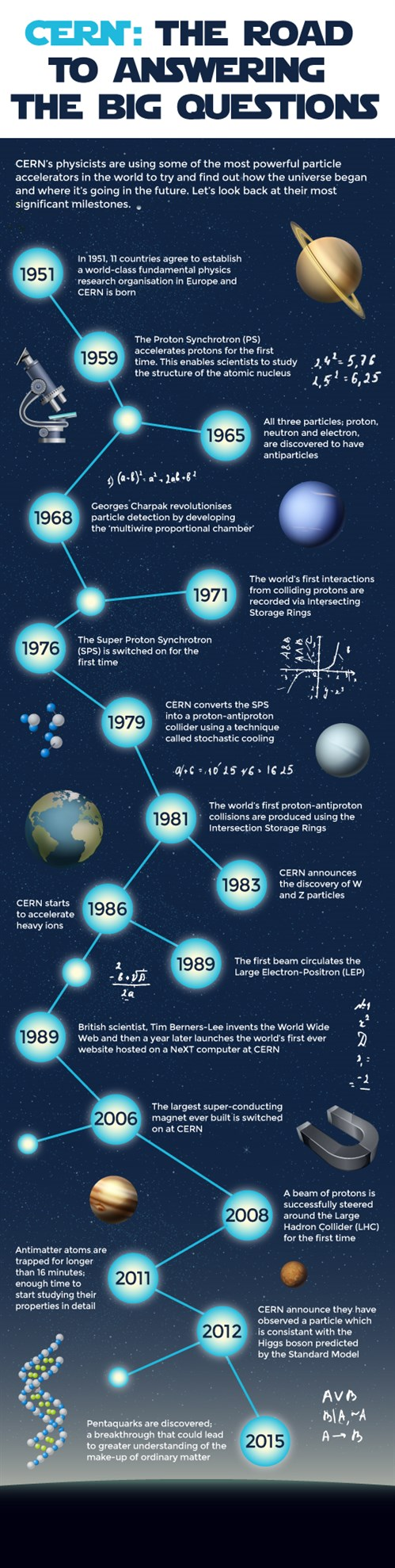 409307 Wst Cern Centre History Infographic